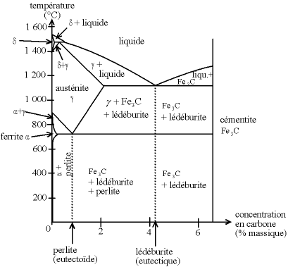 exemple de diagramme binaire: le diagramme fer-carbone sous une atmosphère