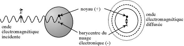 diffusion Rayleigh: l'atome, excité par l'onde électromagnétique, réémet une onde