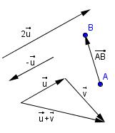 Exemples de vecteurs règle du parallélogramme: u + v opposé d'un vecteur: -u dilatation d'un vecteur: 2u Le vecteur  n'a pas la même direction