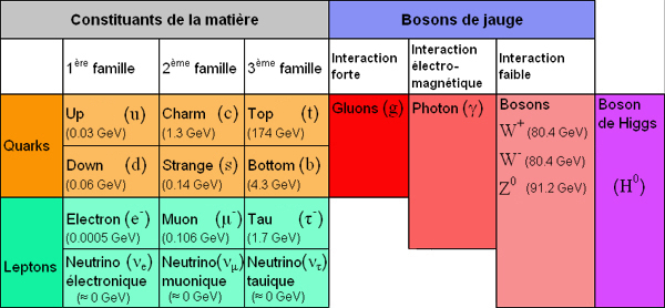 Image:Familles particules.jpg