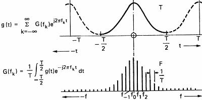 Décomposition en spectres - Le premier graphe donne l'allure du graphe d'une fonction périodique; l'histogramme donne les valeurs des modules des coefficients de Fourier correspondant aux différentes fréquences.