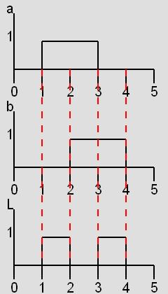 Fonction ou exclusif d finition et explications for Porte et logique