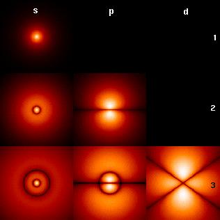 Sections transversales des premières orbitales de l'atome d'hydrogène, le code de couleurs représentant l'amplitude de probabilité de l'électron.