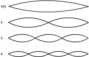 image:Harmonicos cordas.png