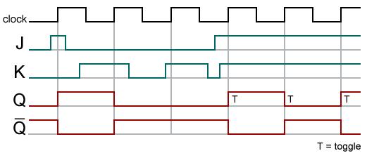 Bascule d finition et explications - Bascule jk table de verite ...