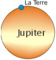 Grandeurs relatives de Jupiter et de la Terre