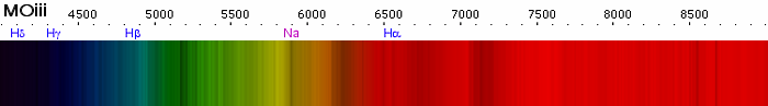 Spectre d'une étoile de type M0iii