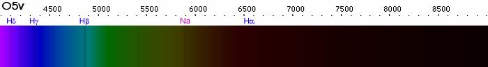 Spectre d'une étoile de type O5v