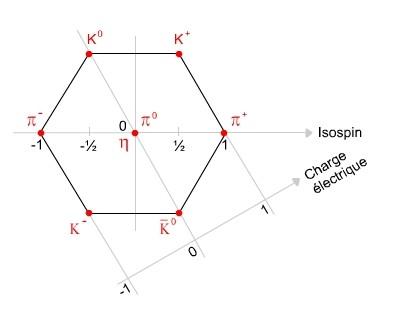 Image:Octet mesons.jpg