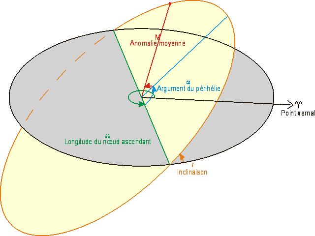 Fig. 1 - Paramètres orbitaux