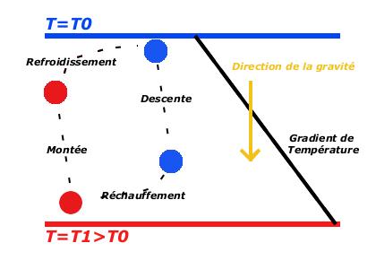 Image:principe_convection.png