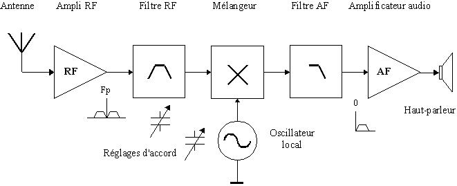 Structure d'un récepteur à conversion directe