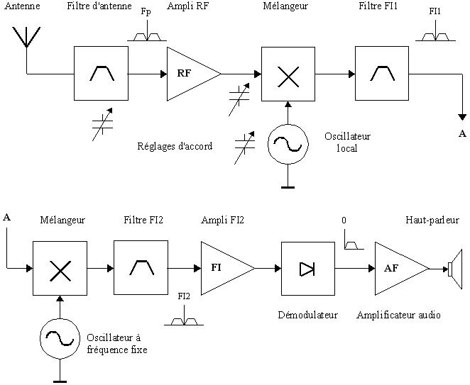 Structure d'un récepteur à double changement de fréquence