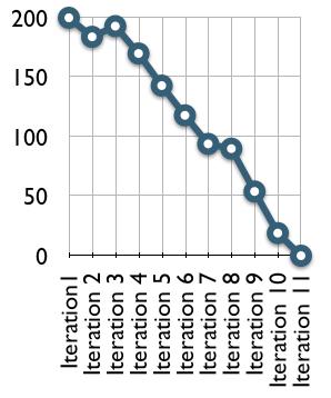 Exemple de Release Burndown Chart