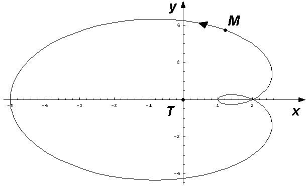 Position relative de Mars par rapport à la Terre.