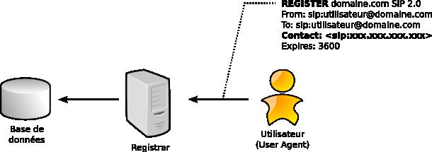 Image:SIP Registrar.png