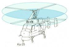 Schema der koaxialen Rotoren