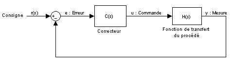 Image:Schema_boucle_regulation_correcteur.JPG
