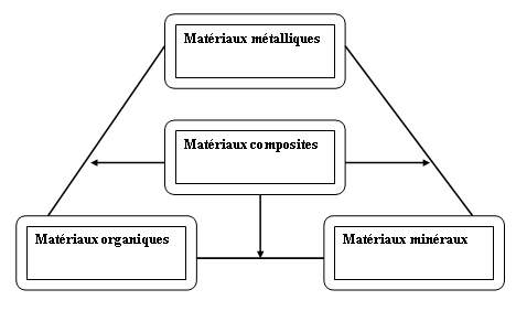 Les grandes classes de mat�riaux.