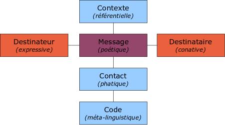 Schéma général de la communication humaine, d'après Jakobson, 1963