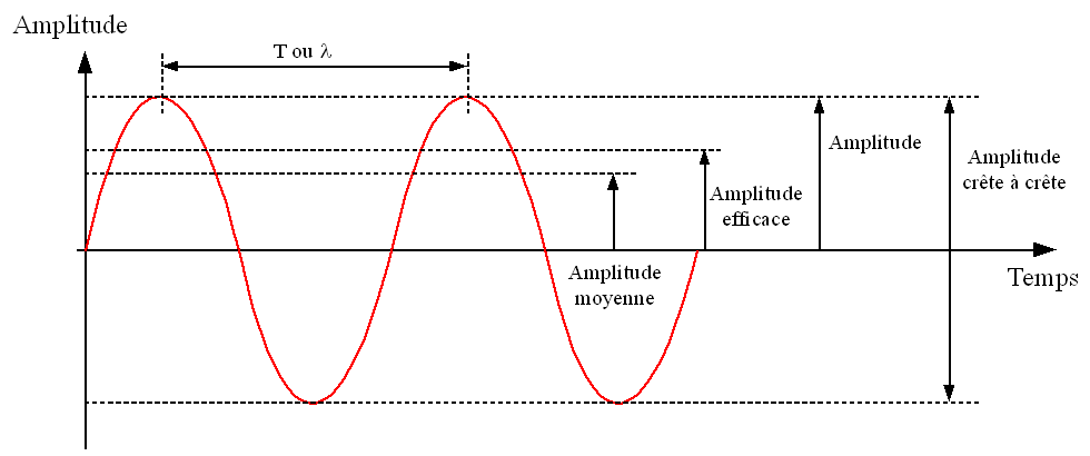 mesurer un flux par laser ? Sinusoidal