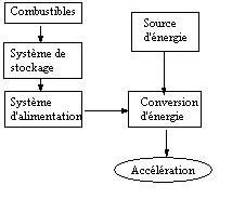 Structure d'un système propulsif spatial
