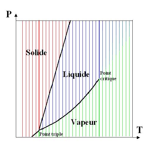 exemple d'un diagramme de phase de corps pur