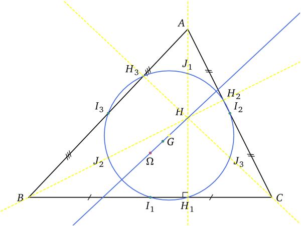 Cercle et droite d'Euler d'un triangle
