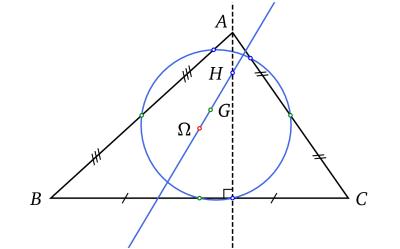 Droite et cercle d'Euler d'un triangle.
