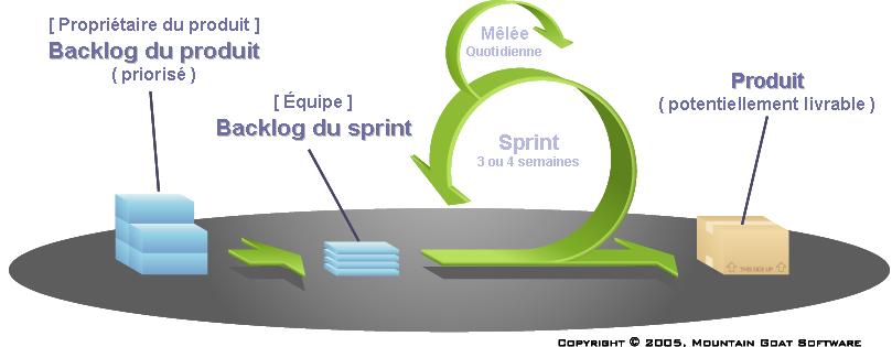 Vue synthétique du processus Scrum