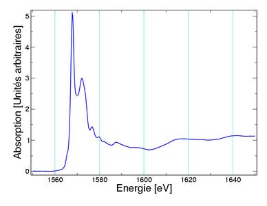 Exemple de spectre d'absorption