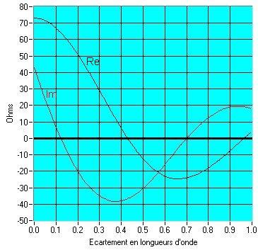 Impédance mutuelle entre dipôles  alignés et non décales. Les courbes Re et Im sont la partie résistive et la partie réactive de l'impédance mutuelle.