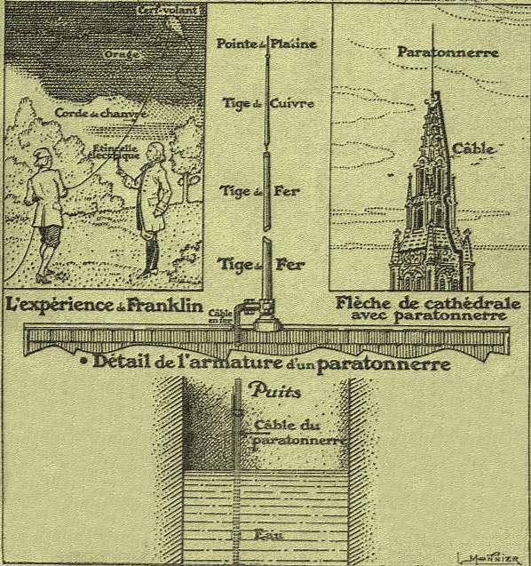 http://techno-science.net/illustration/Retro-sciences/ElectriciteAtmospherique1922/Paratonnerre.jpg